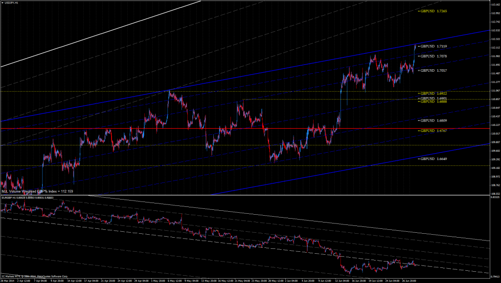 GBP Index rises to top of bullish channel