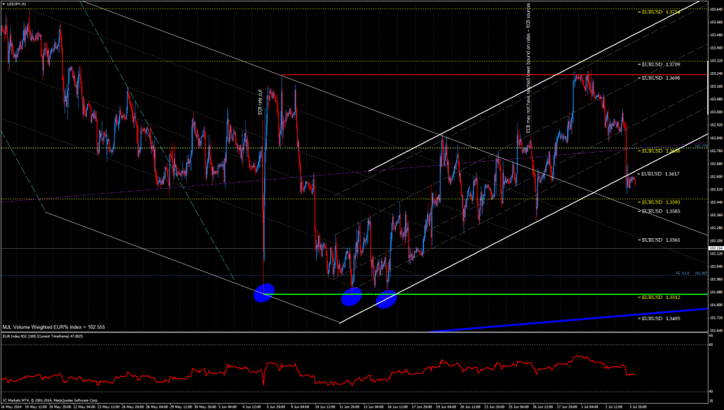 EUR Index chart looks ugly