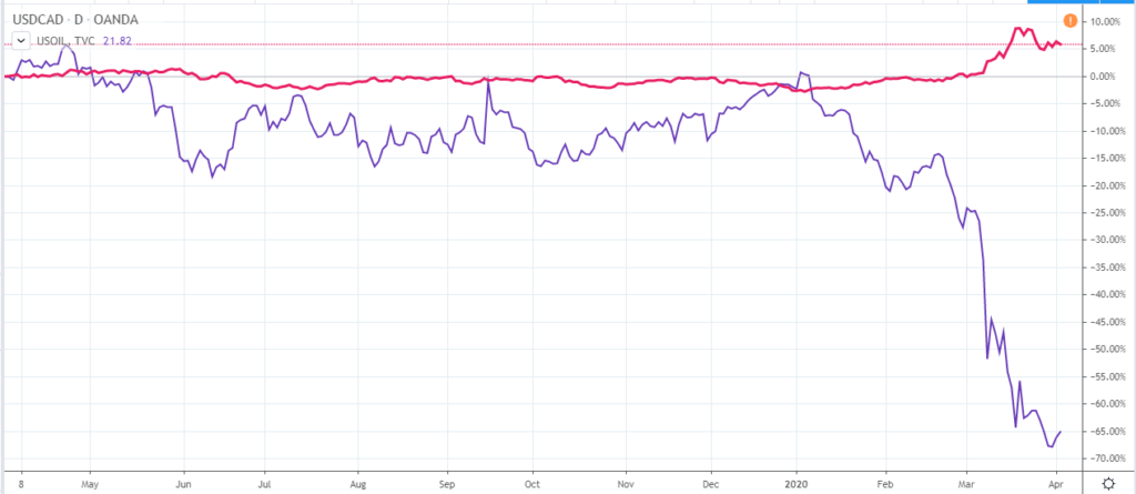 Crude oil correlation with USDCAD
