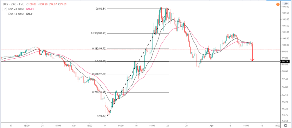US dollar index technical outlook
