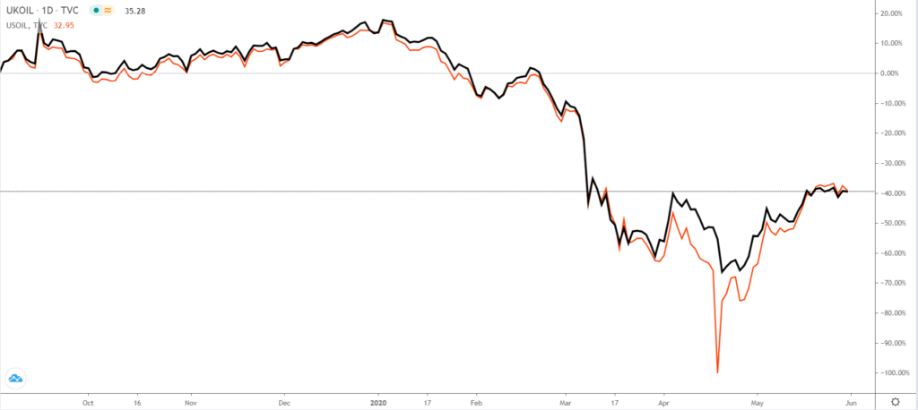Crude oil price has been rising